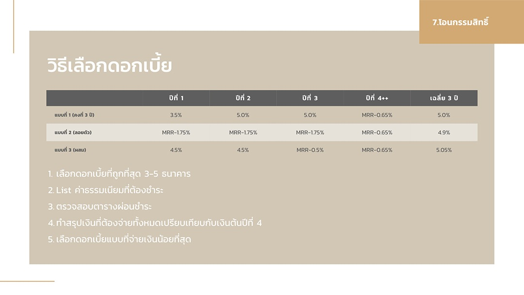 property101thailand-sample-interest-rate
